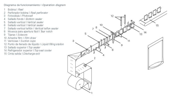 pouch machine, pouches vullen, afvulmachine, pouches, standup pouch, horizontale verpakkingsmachine