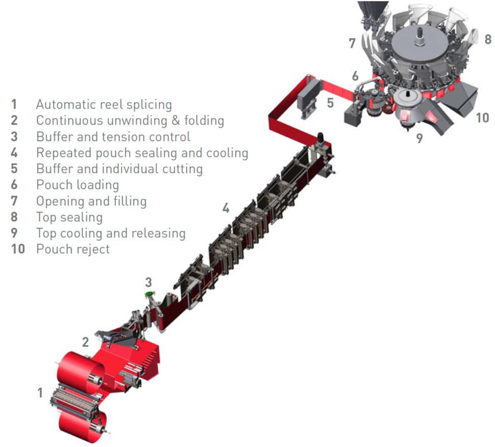 pouch machine, vorm vul seal, form fill seal, vulmachine, pouchmachine, volpak