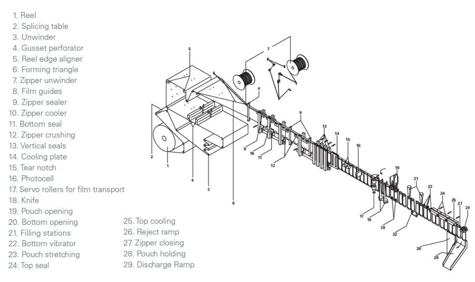 horizontal pouch machine, volpak, pouch machine