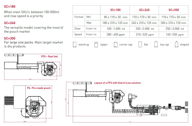 volpak, form fill seal machine, pouch machine, pouch vulmachine